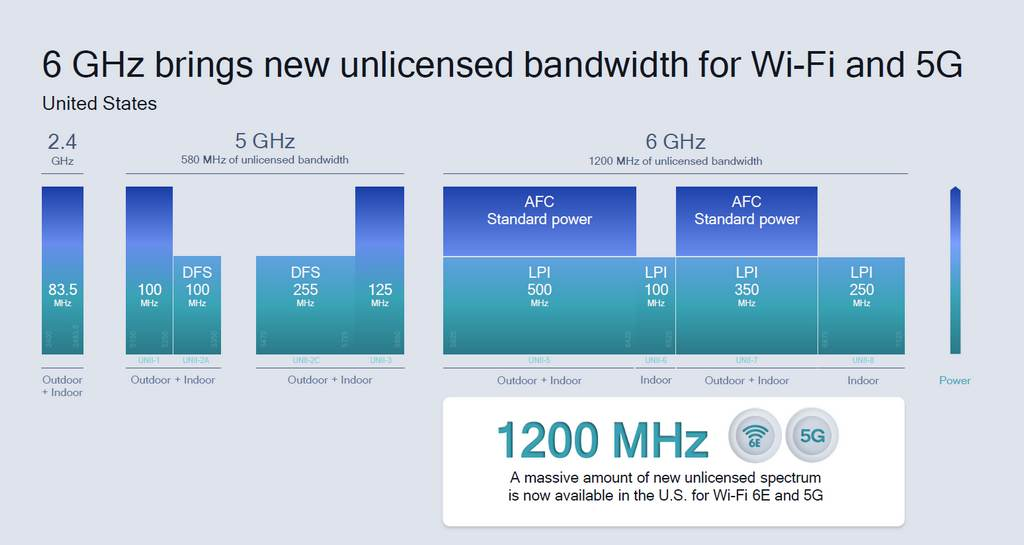 Chart of prospective unlicensed spectrum in US for 3GPP Release 16