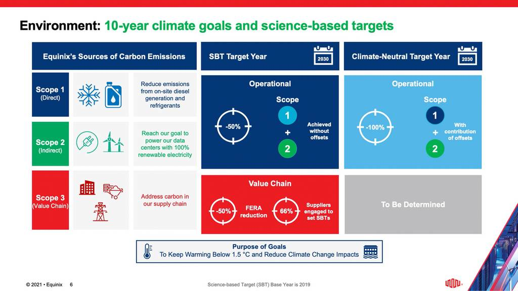 210623 Equinix 10-year climate goals.jpg