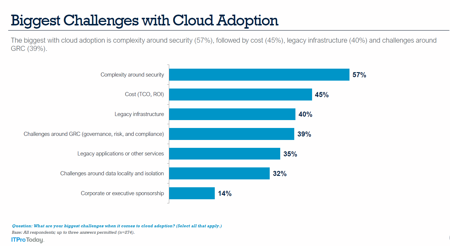 Biggest Challenges with Cloud Adoption_57% Security_45% cost_40% Legacy Infrastructure.PNG