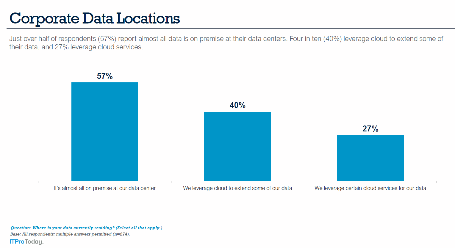 Corporate_Data_Locations_57% on-prem_40% cloud_27%.PNG