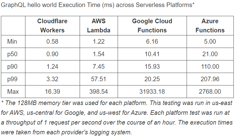 cloudflare serverless performance comparison.png