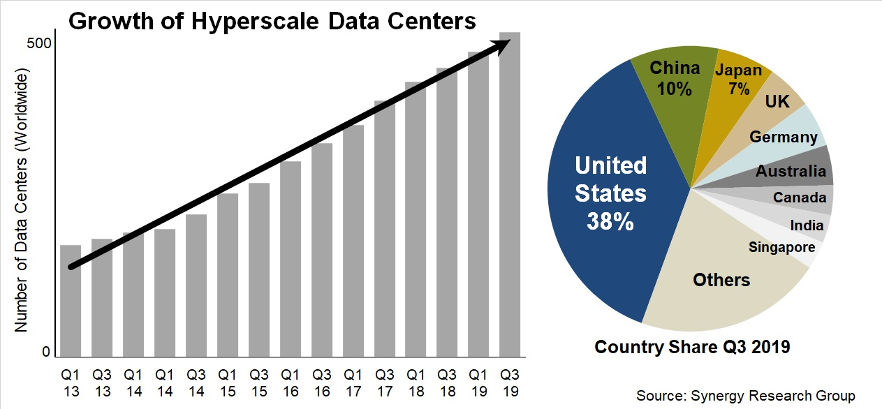 hyperscale data center growth q3 2019 synergy.jpg