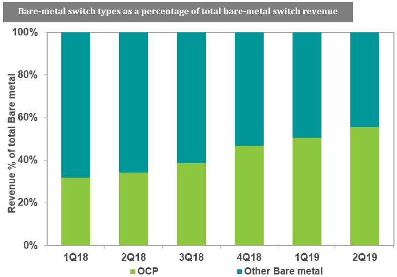 ihs bare metal switch growth q2 2019.png