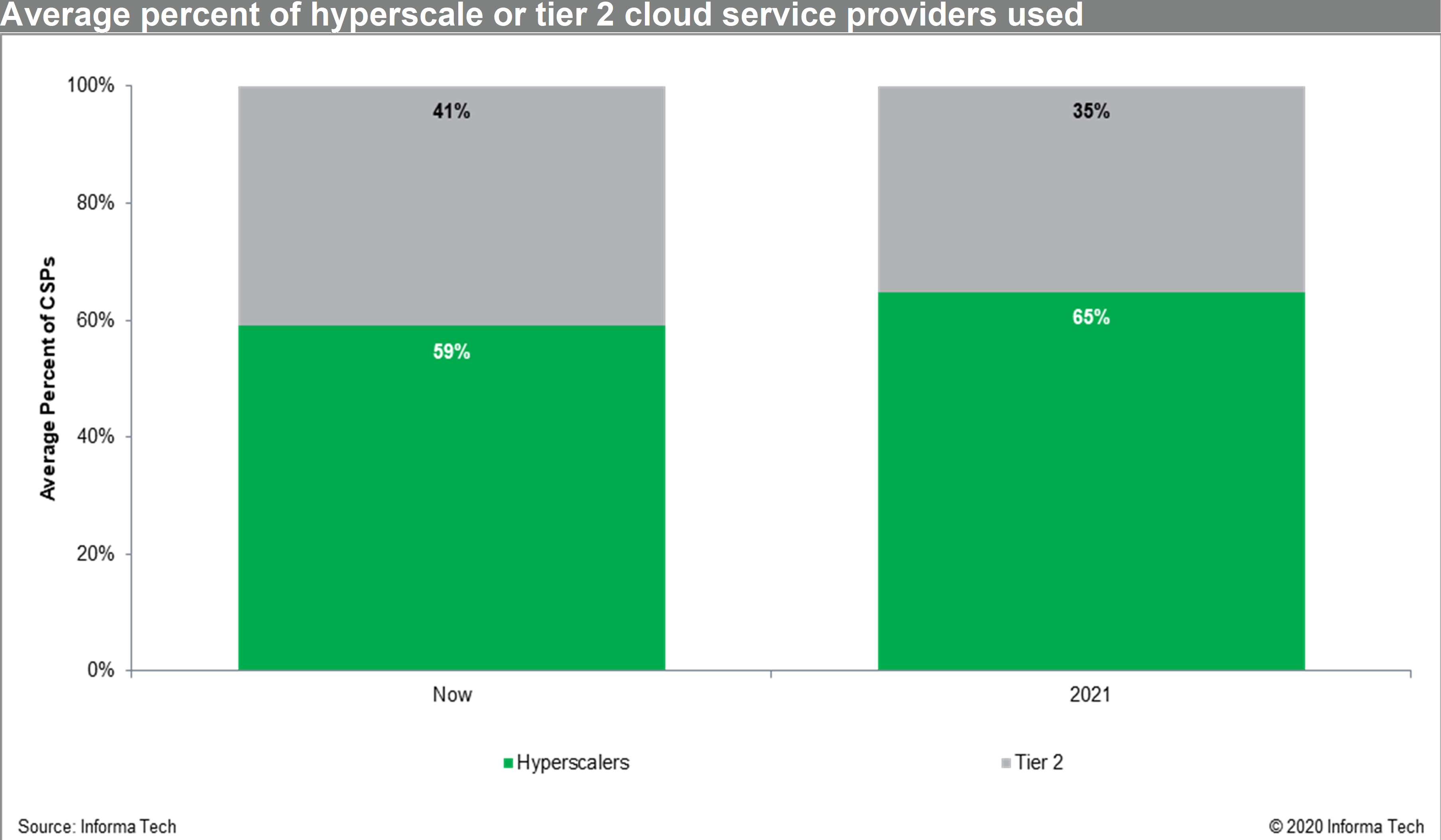 ihs nam enterprise cloud use chart 1.png