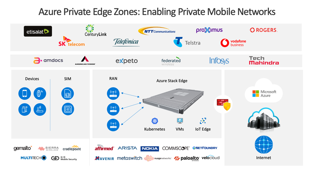 mirosoft azure private edge zones graphic.png