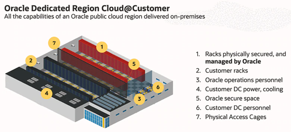 oracle dedicated region cloudatcustomer.png