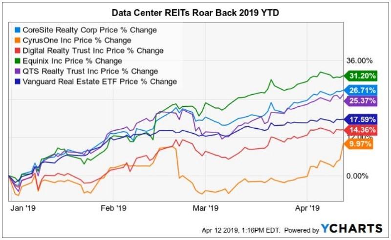 Data Center REITs Soar Back After a Bruising 2018 | Data Center