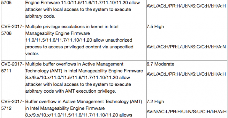 Critical Vulnerability Grid from Intel Processor Alert