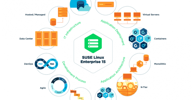 EQT buys SUSE Linux