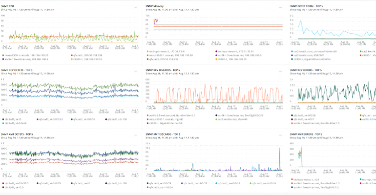 Visualized data from Kentik Labs open source tools