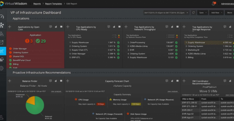 A dashboard from VirtualWisdom, Virtana's infrastructure management tool