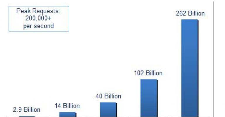 Amazon S3 Cloud Storage Hosts 1 Trillion Objects