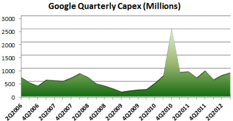 Google Data Center Spending Rebounds to $872 Million in 3Q