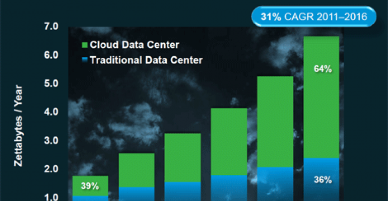 Cisco Sees Data Centers Facing Huge, Cloud-Driven Traffic Spike