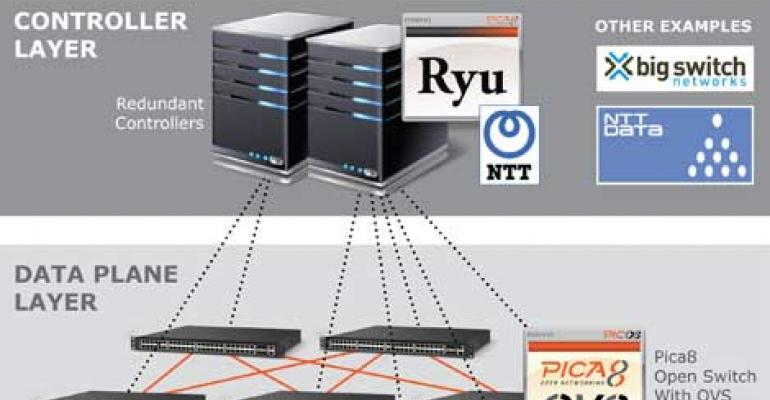 Pica 8 Announces Open SDN Reference Architecture
