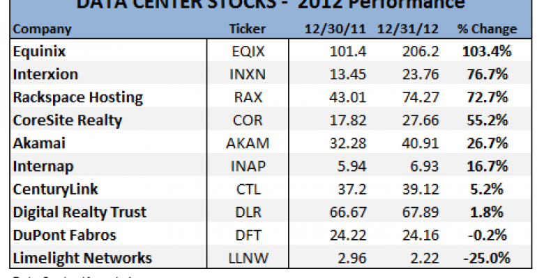 Equinix Tops Data Center Stock Winners for 2012