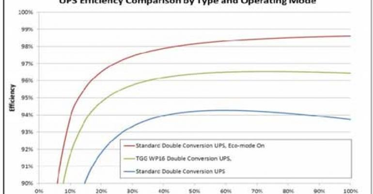 Green Grid: Eco Mode Offers UPS Savings, With Caveats