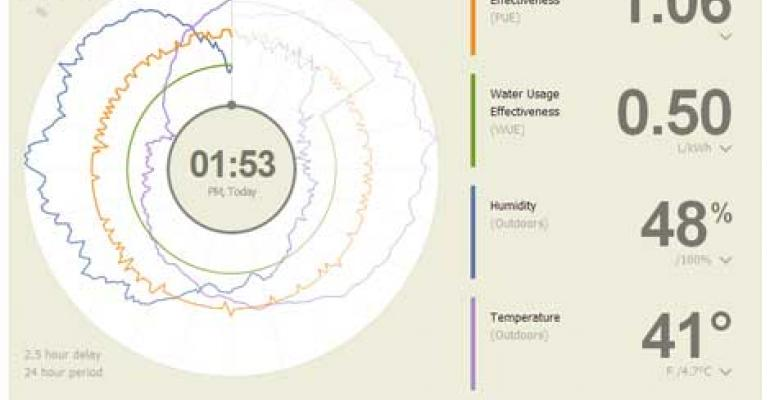 Facebook Open Sources Power And Water Usage Efficiency Dashboard