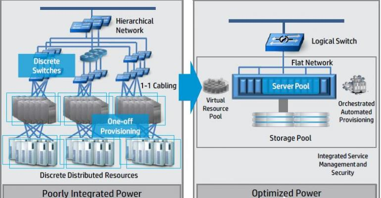 HP Converged Infrastructure Reference Architecture Design Guide