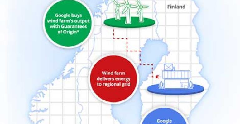 Google Powering Finnish Server Farm with Swedish Wind Farm
