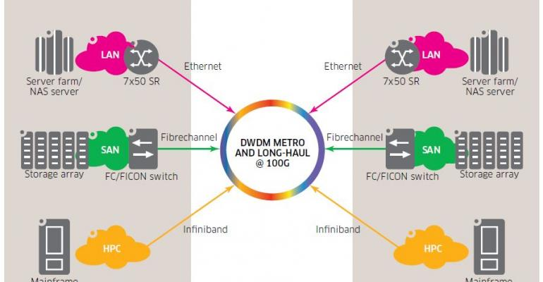 Optimal Solutions for Data Center Connect (DCC)