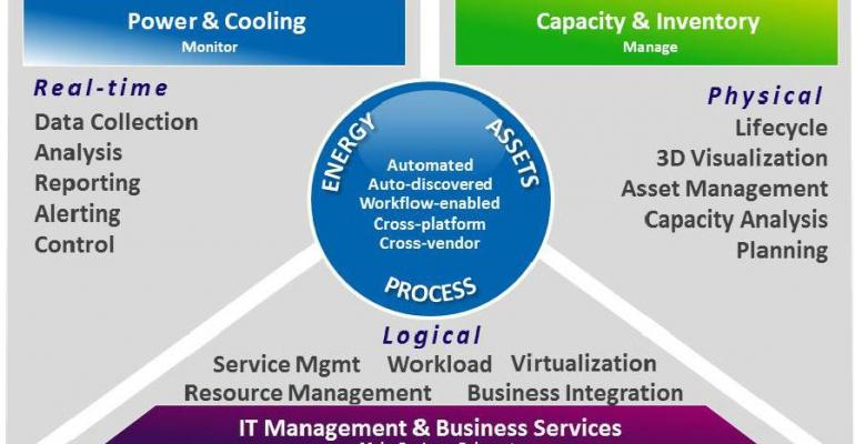 Cut Datacenter Costs and Complexity by Unifying and Simplifying DCIM