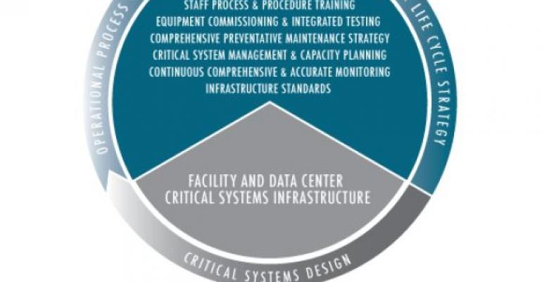 """A Closer Look at Data Center """"High Availability"""" and """"Service Delivery"""""""