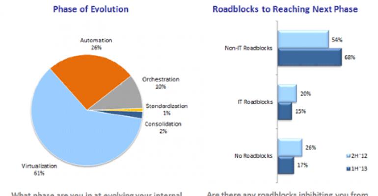 Study: Non-IT Roadblocks Slowing Enterprise Cloud Adoption