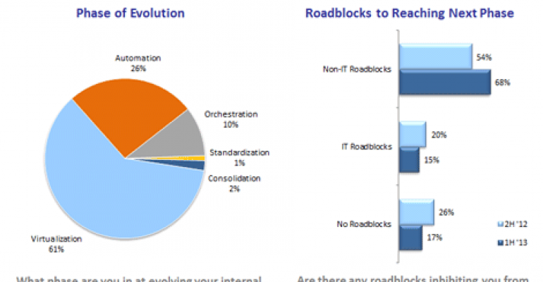 Study: Non-IT Roadblocks Slowing Enterprise Cloud Adoption