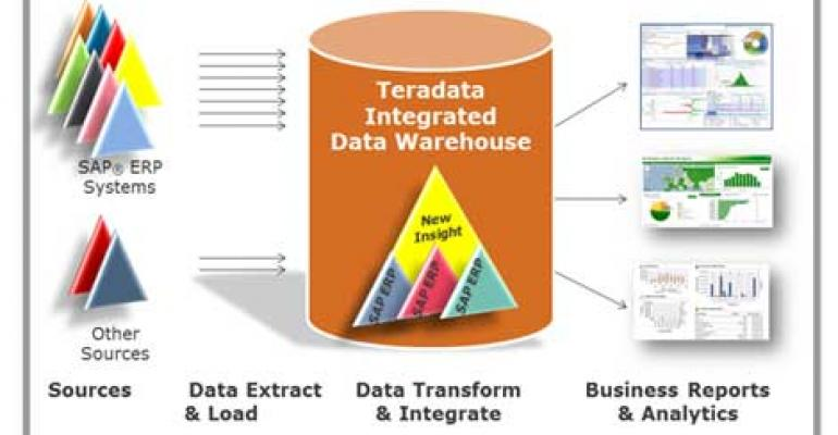 Teradata Launches Analytics for SAP