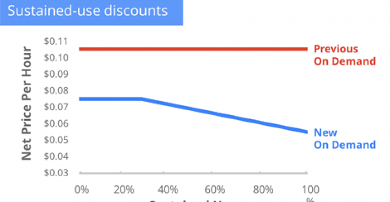 Google Slashes Cloud Pricing, Adds Slew of Features