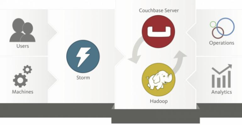 Open Source NoSQL Database Firm Couchbase Raises $60M