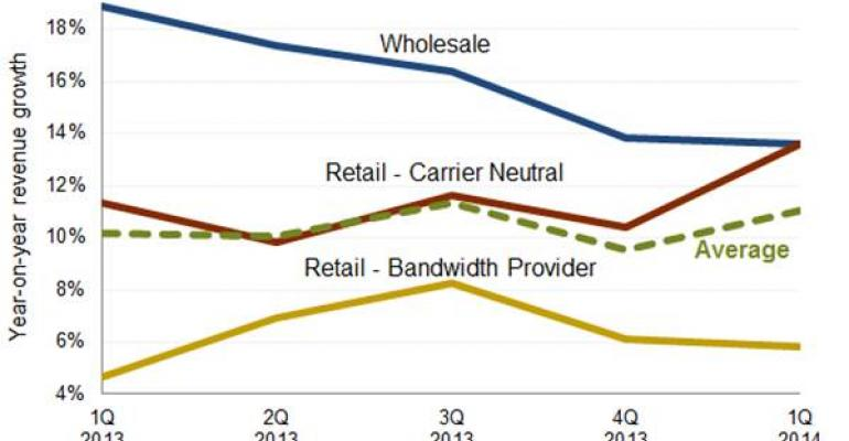 Report: Retail Colo Growth in Europe Outpaces Wholesale Data Center Growth