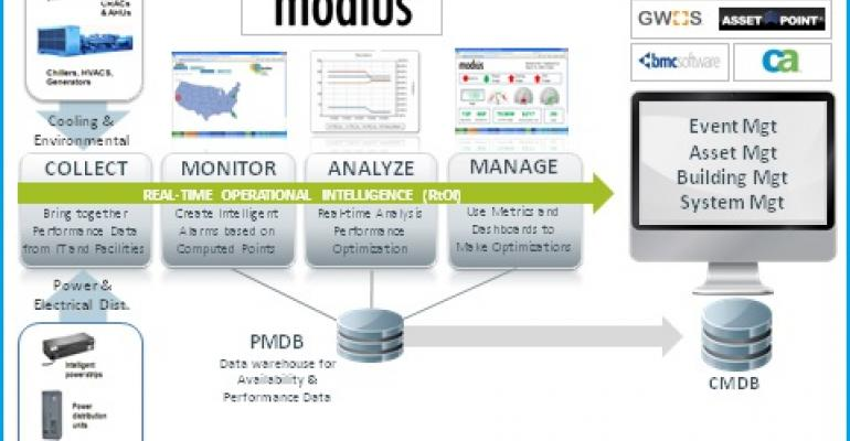DCIM Vendor Modius Gets Patent for Data Collection Across Distributed Infrastructure
