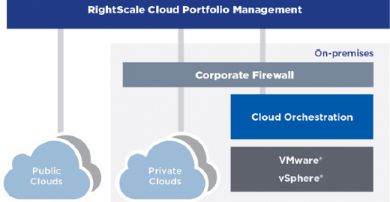 RightScale's New Self-Service Portal Gives Enterprises Control Over Cloud Sprawl