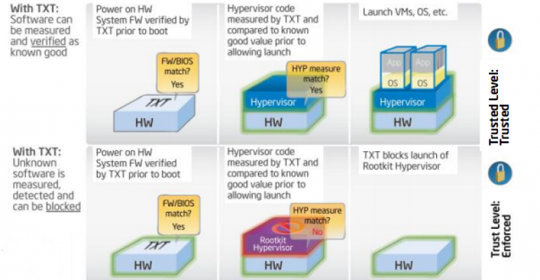 Intel and HyTrust Partner for Chip-to-Cloud Security for Virtualized Workloads