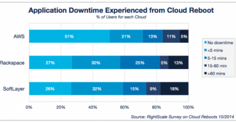 Report: AWS Users Weathered Cloud Reboot Better than Rackspace and SoftLayer