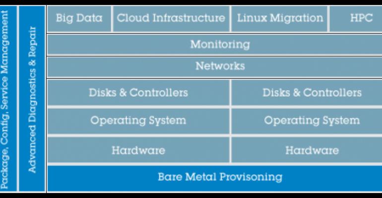 StackIQ Raises $6M for Web-Scale IT Automation and DevOps for Enterprises
