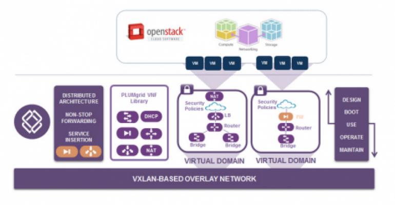 OpenStack Network Startup PlumGrid Becomes Foundation Sponsor