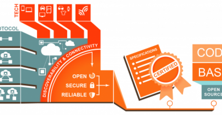 Consortium Previews Open Standard for Internet of Things