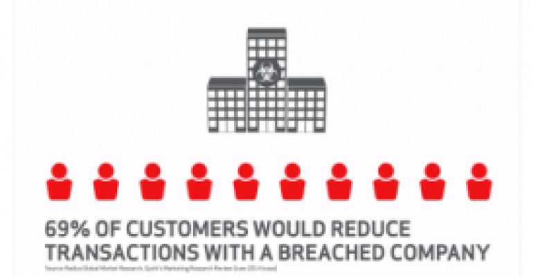Failure to Maintain PCI Compliance Exposes Online Retailers to Security Breaches