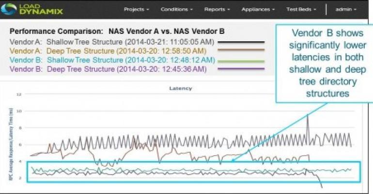 Load DynamiX Extends Storage Testing Reach