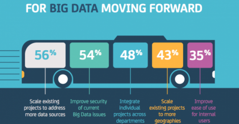 Study Identifies Common Pain Points in Big Data Projects
