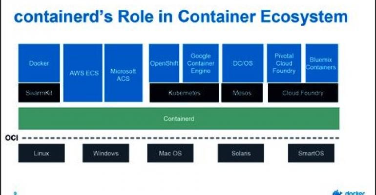 Docker to Donate Another Core Component to a Foundation