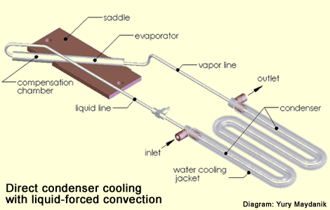 A diagram of a loop heat pipe (LHP) developed by Passive Thermal Technology.