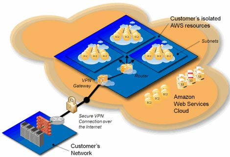 A diagram of Amazon Virtual Private Cloud and how it connects cloud-based resources to existing private networks.