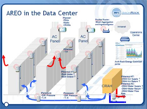 An overview of a sample configuration for the Arch Rock Energy Optimizer for data centers.