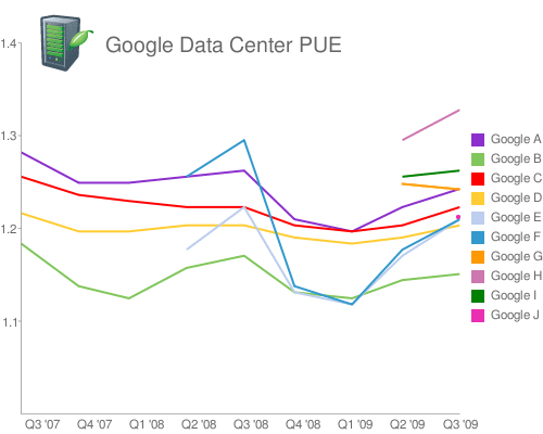 This graphic shows the trends in PUE at Google data centers.