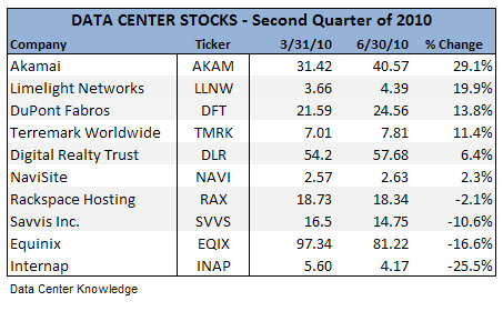 Akamai Dupont Fabros Are Top Performers Data Center Knowledge