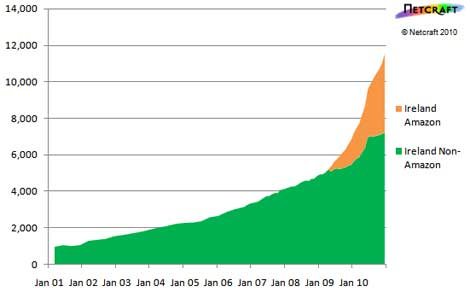 Strong Growth for Amazon EC2 in Ireland | Data Center Knowledge
